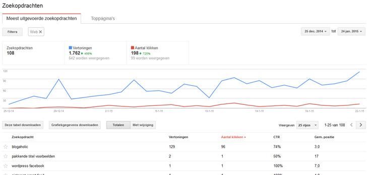 Zoekwoorden Google Webmaster Tools