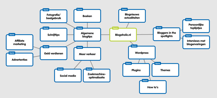 Mindmap maken voor bloggers