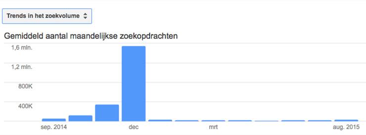 Kerst bloggen: trends